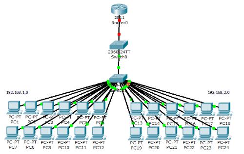 VTP ( Vlan Trunking Protocol )