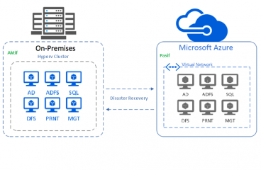 Azure Site Recovery  (ASR) ile HyperV Cluster Replication