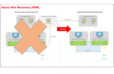 Failover and Failback  with Azure ASR